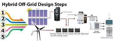 100 solar power system diagram complete solar panel