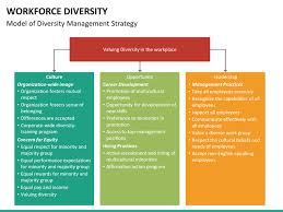 workplace diversity training presentation workforce diversity
