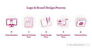 design a logo process the difference between the 100 logos 1 000 logos and 10 000