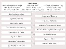 Role Of Cabinet Members Article Ii The President The Vice President The Cabinet Executive