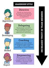 best 25 leadership models ideas on pinterest life coaching