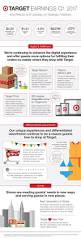 target com home decor target talks q1 2017 earnings