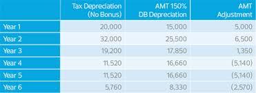 Ads Depreciation Table Understand Common Complexities When Applying Bonus Depreciation