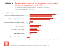 q2 aia home trends survey outdoor living rooms remain extremely