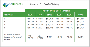 2017 earned income tax table premium tax credit charts 2015