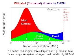 Radon Mitigation Cost Estimates by Radon Home Measurement And Mitigation In Colorado In Fort Collins