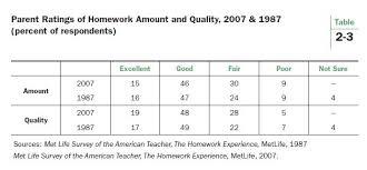 Homework in America   Brookings Institution Brookings Institution