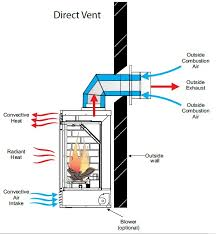 Direct Vent Fireplace Insert by So You Want A Fireplace Ashland Comfort Control