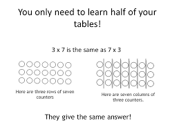 Learn Times Tables Patterns To Help You Learn Your Times Tables Ppt Download