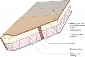Insulating Vaulted Ceilings by Unvented Attic Insulation Building America Solution Center