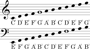 theory transposing notes from piano notation to play on guitar