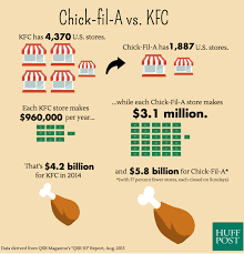 the crazy way fil a beats other fast food chains huffpost