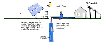 how solar well pumps work 101 rps solar well pumps