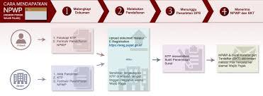 petunjuk membuat npwp online cara daftar npwp online onlinepajak