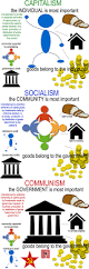 77 best us government images on pinterest teaching social