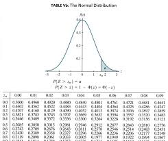 Gaussian Integral Table Finding Normal Probabilities Stat 414 415
