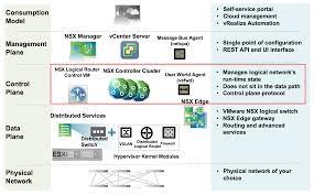 nsx deploy de nsx controller cluster tecnologias aplicadas