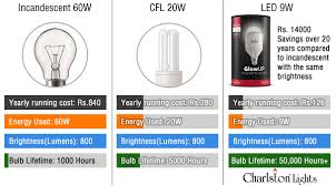 20 Watt Led Light Bulb by Led Light Bulbs Buying Guide How To Choose The Right Lamp