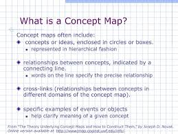 Photosynthesis Concept Map The Theory Underlying Concept Maps And How To Construct And Use Them