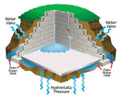 Water Coming Up From Basement Drain by Foundation Drain Tile And Two Options For Waterproofing Your Basement