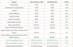 reglas de operacion prospera 2016 prospera reglas de operación 2015 ciep