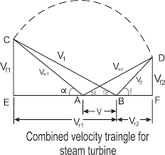 steam turbine velocity triangle of combined wiring diagram components