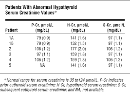 Serum Cr consistent reversible elevations of serum creatinine levels in