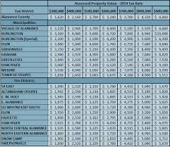 south carolina tax tables 2016 county nc tax rates 2014