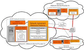 autonomic network agreement factory with an already created network