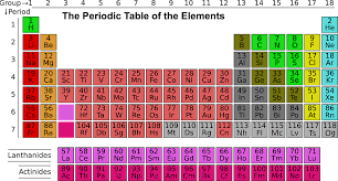 Periodic Table Ti Free Illustration Science Periodic Table Elements Free Image