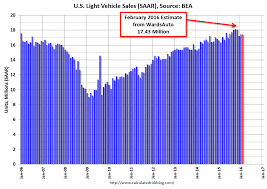 calculated risk u s light vehicle sales at 17 43 million annual
