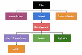 android context how is a context in android created what is the purpose of
