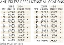 Pennsylvania Wmu Map by Fewer Doe Tags For Hunters Other Changes Made For 2015 16 Hunting