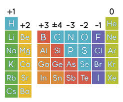 Periodic Table With Charges Chemistry