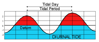 Oregon Tide Tables Tide Times Charts And Tables