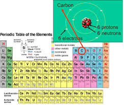 Fe On The Periodic Table Chemical Elements Atoms