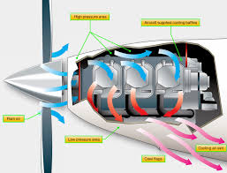 aircraft systems maintenance of engine cowlings