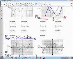 calculus unit 4 5 notes curve sketching first and second