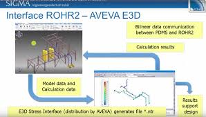 rohr2 static and dynamic analysis basics rohr2 pipe stress