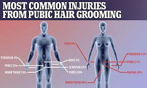 pubic hair on thigh a quarter of people who groom their pubic hair get hurt daily