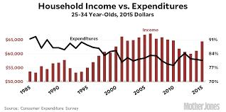 what do millennials spend all their money on u2013 mother jones