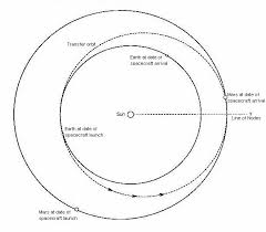how long would it take to travel to mars images Q2811 jpg