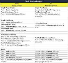samples reported speech pinterest tables english and