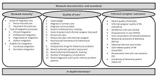evaluation of dementianet a network based primary care innovation