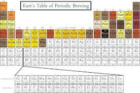 Beer Periodic Table Kurt Friehauf U0027s Home Brewing Page