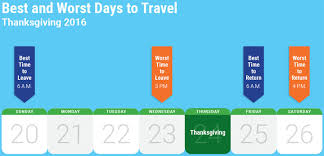 the worst times to travel on thanksgiving week according to