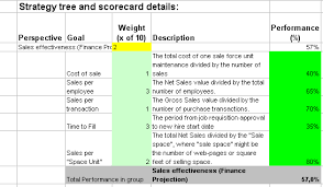 Scorecard Excel Template Most Used Metrics And Kpis To Measure Sales Performance In Excel