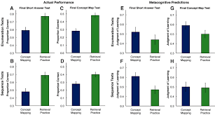 Map Testing Practice Retrieval Practice Produces More Learning Than Elaborative