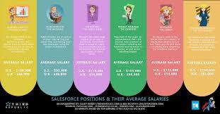the glass door salaries average salesforce salaries infographic salesforce ben
