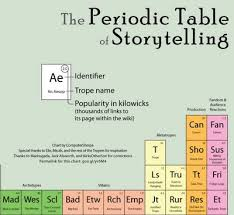 Periodic Table Timeline The Periodic Table Of Storytelling Earthly Mission